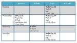 TRI Training, week 1 –done